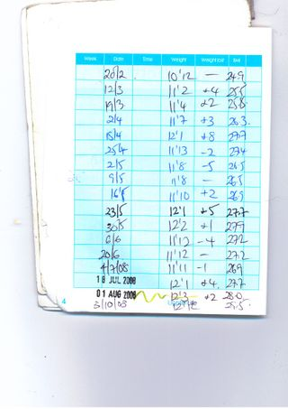 Weight logs